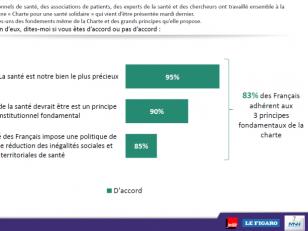 La Charte pour une santé solidaire est plébiscitée par les Français.