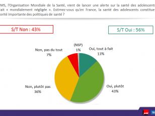 Actu-santé: La santé des «ados» représente une vraie cause de santé publique pour les Français.