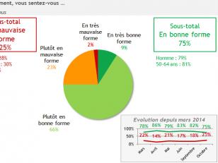 Ebola : près d'1 Français sur 3 a peur d'être contaminé