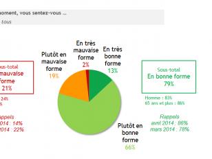 Les Français se sentent en moins bonne forme malgré une meilleure santé dans les faits