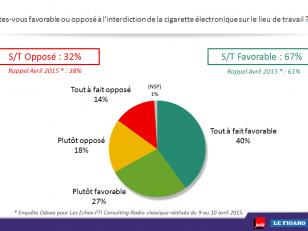 L'action des pouvoirs publics : cigarette électronique et canicule