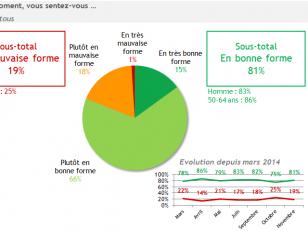 Les Français prêts à consommer systématiquement des médicaments génériques