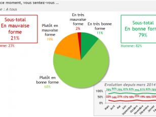 La protestation des médecins contre la loi Santé : un mouvement légitime selon les Français