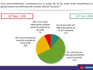 Les Français soutiennent la généralisation du tiers-payant.