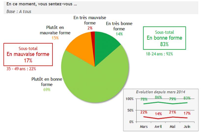 Des Français qui se sentent en meilleure forme à l'approche de l'été