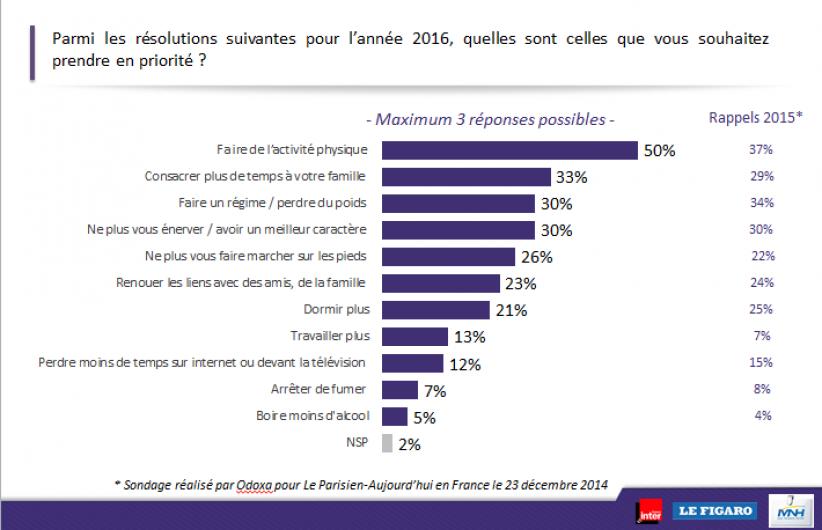 Les résolutions des Français pour 2016