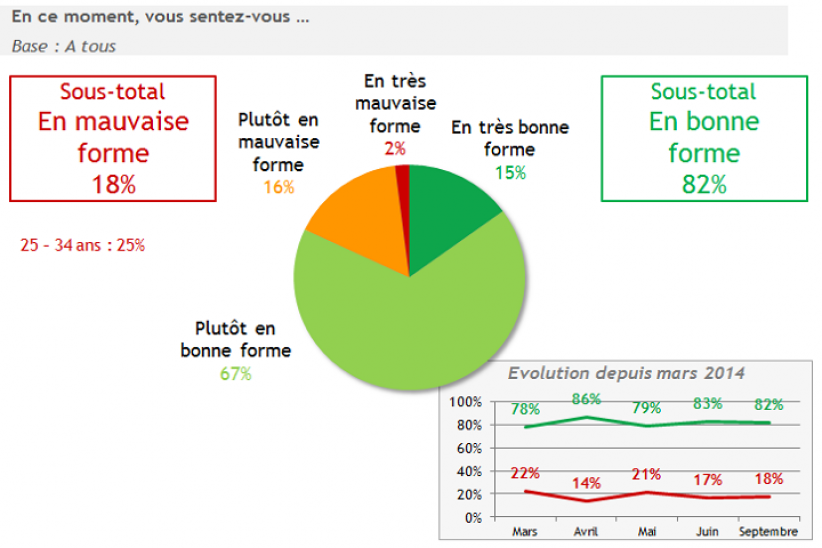 Plus de 8 Français sur 10 se sentent en bonne forme à la rentrée