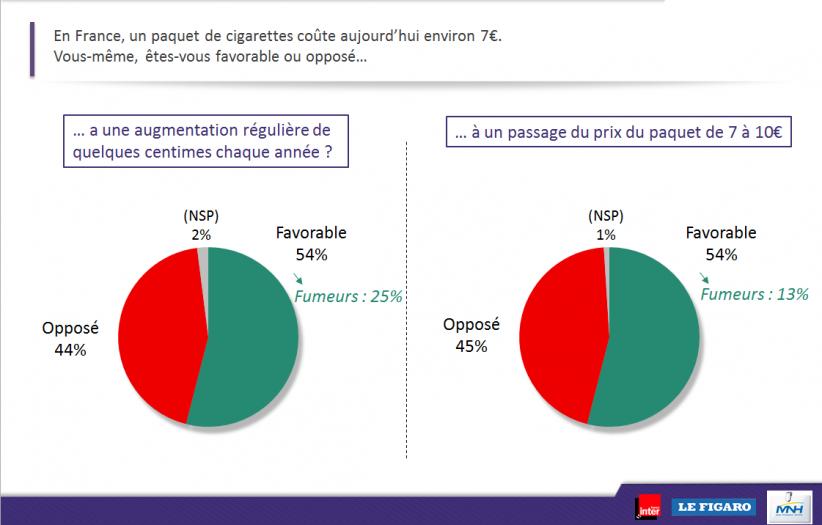 Approbation d'une hausse du paquet de cigarettes