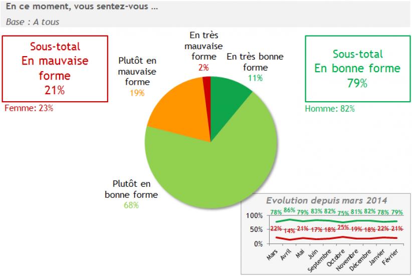 Une forme stable des Français sur les 2 premiers mois de l'année