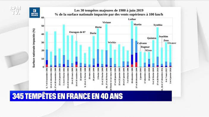 345 tempêtes en France depuis 1980