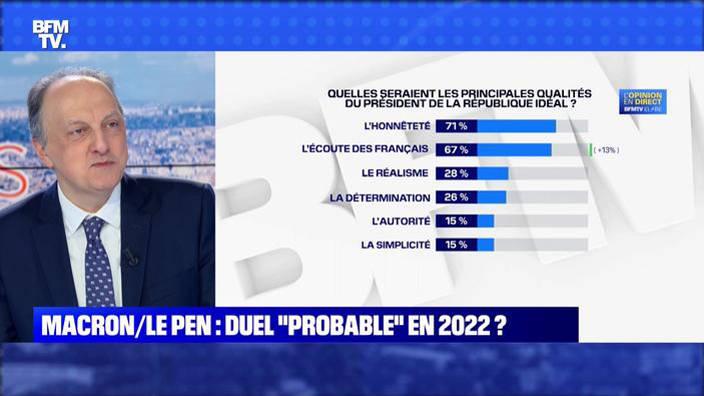 """Macron/Le Pen: Duel """"probable"""" en 2022 ?"""